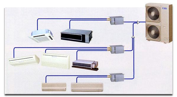VRV SYSTEM / PLUS系列將30HP的容量集中到一條冷媒管道,以獨創的專業技術滿足對高容 量的各種不同需求。 特點: 1. 安裝簡便  採用超級配線系統  自動位址設定  接線和配管連接錯誤自動檢測 2. 寬廣的運轉範圍 3. 緊急運轉功能 4.快速除霜功能